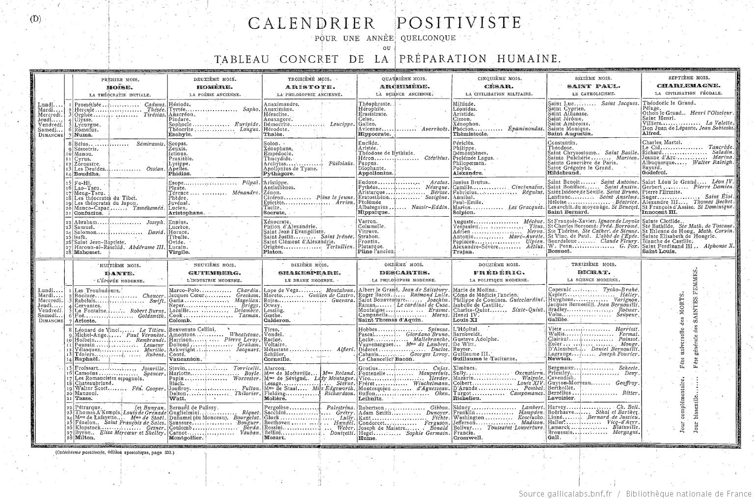 Calendrier Positiviste, from Comte, Catechisme, ed. 1891, p.333
