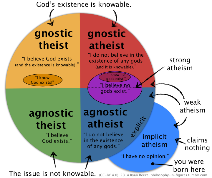 (a)theism vs (a)gnosticism