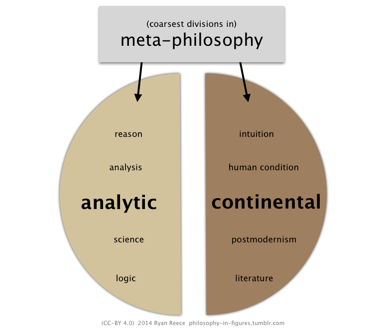analytic/continental