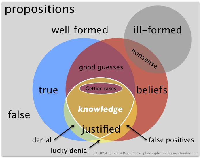 knowledge = JTB - G