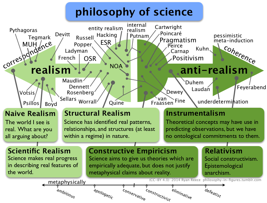 scientific realism vs anti-realism