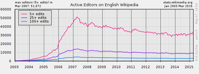 Wikipedia is losing authors - source: https://en.wikipedia.org/wiki/User:Timeshifter/More_articles_and_less_editors