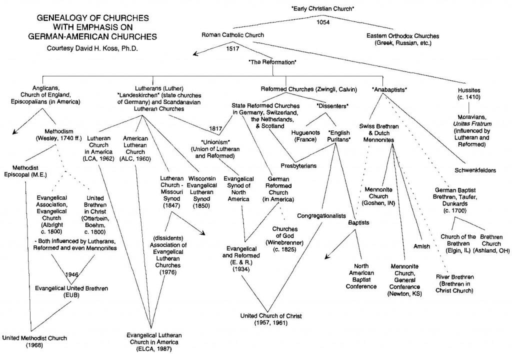 christianchurchhistory